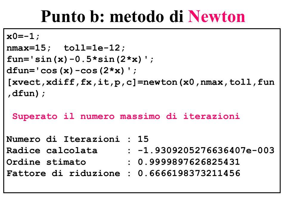 Tabella riassuntiva - Newton iter=0:it; fprintf( %2d %23.15e %15.3e %15.3e\n ,[iter xvect xdiff fx] ) 0 -1.000000000000000e+000 0.000e+000 3.868e-001 1 -5.955642027988763e-001 4.044e-001 9.658e-002 2 -3.843266909954277e-001 2.112e-001 2.735e-002 3 -2.529596248184762e-001 1.314e-001 7.965e-003 4 -1.677278487209687e-001 8.523e-002 2.343e-003 5 -1.115548118641202e-001 5.617e-002 6.920e-004 6 -7.429254153014103e-002 3.726e-002 2.047e-004 7 -4.950555324952729e-002 2.479e-002 6.063e-005 8 -3.299695812958521e-002 1.651e-002 1.796e-005 9 -2.199597566746803e-002 1.100e-002 5.320e-006 10 -1.466339248533952e-002 7.333e-003 1.576e-006 11 -9.775419823703882e-003 4.888e-003 4.671e-007 12 -6.516894652077655e-003 3.259e-003 1.384e-007 13 -4.344581058363196e-003 2.172e-003 4.100e-008 14 -2.896382816341328e-003 1.448e-003 1.215e-008 15 -1.930920527663641e-003 9.655e-004 3.600e-009 >> xvect ci mostra la lenta convergenza.