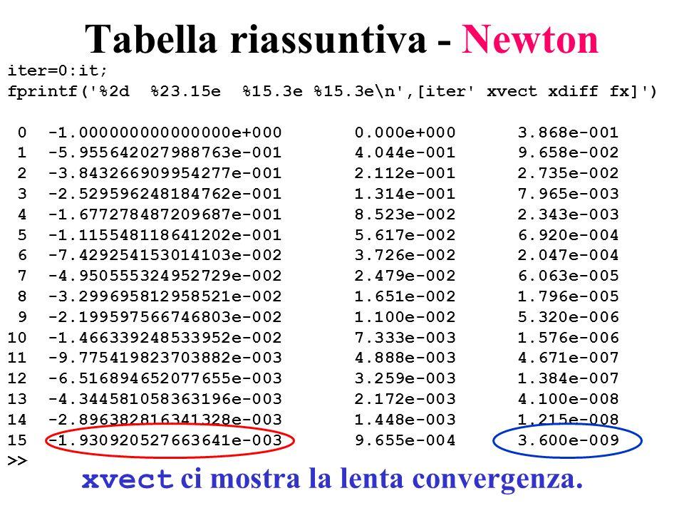 Tabella riassuntiva - Newton iter=0:it; fprintf('%2d %23.15e %15.3e %15.3e\n',[iter' xvect xdiff fx]') 0 -1.000000000000000e+000 0.000e+000 3.868e-001