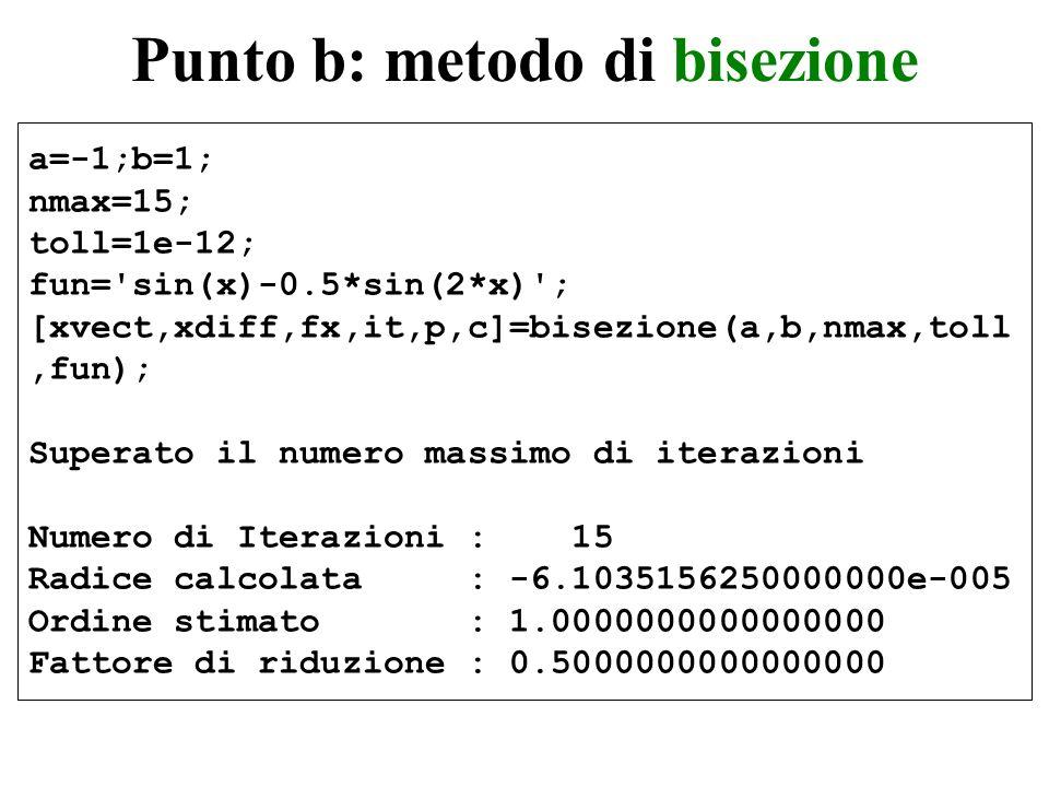 Tabella riassuntiva - bisezione iter=1:it; fprintf( %2d %23.15e %15.3e %15.3e\n ,[iter xvect xdiff fx] ) 1 0.000000000000000e+000 5.000e-001 0.000e+000 2 -5.000000000000000e-001 2.500e-001 5.869e-002 3 -2.500000000000000e-001 1.250e-001 7.691e-003 4 -1.250000000000000e-001 6.250e-002 9.728e-004 5 -6.250000000000000e-002 3.125e-002 1.220e-004 6 -3.125000000000000e-002 1.563e-002 1.526e-005 7 -1.562500000000000e-002 7.813e-003 1.907e-006 8 -7.812500000000000e-003 3.906e-003 2.384e-007 9 -3.906250000000000e-003 1.953e-003 2.980e-008 10 -1.953125000000000e-003 9.766e-004 3.725e-009 11 -9.765625000000000e-004 4.883e-004 4.657e-010 12 -4.882812500000000e-004 2.441e-004 5.821e-011 13 -2.441406250000000e-004 1.221e-004 7.276e-012 14 -1.220703125000000e-004 6.104e-005 9.095e-013 15 -6.103515625000000e-005 3.052e-005 1.137e-013 >>