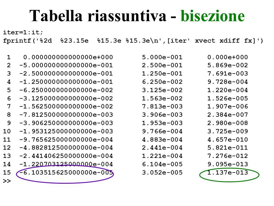 Tabella riassuntiva - bisezione iter=1:it; fprintf('%2d %23.15e %15.3e %15.3e\n',[iter' xvect xdiff fx]') 1 0.000000000000000e+000 5.000e-001 0.000e+0