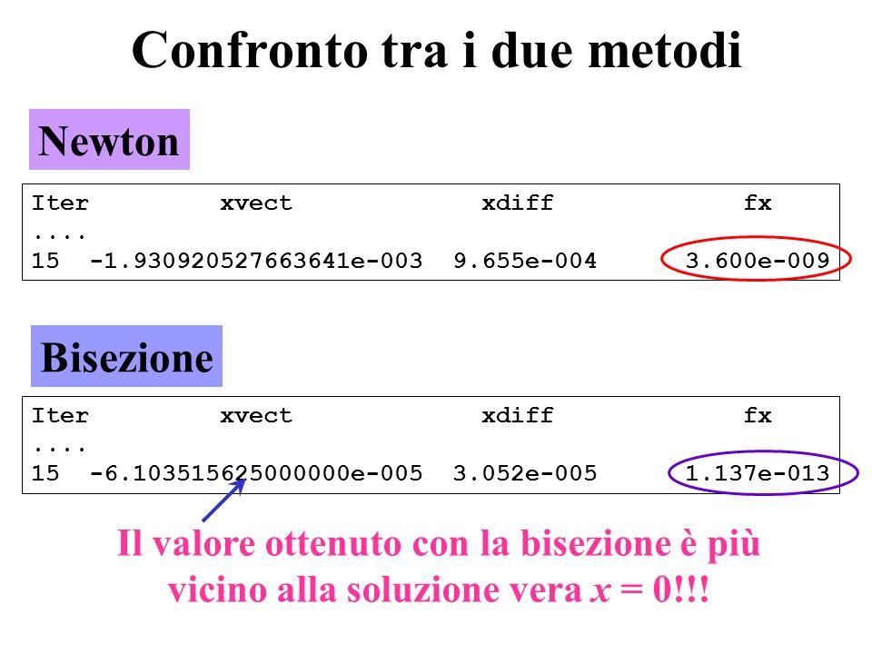 Confronto tra i due metodi Il valore ottenuto con la bisezione è più vicino alla soluzione vera x = 0!!! Newton Bisezione Iter xvect xdiff fx.... 15 -