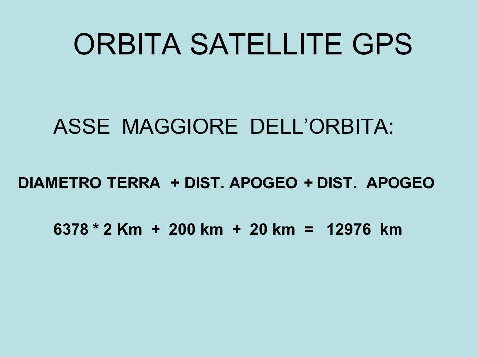 ORBITA SATELLITE GPS ASSE MAGGIORE DELLORBITA: DIAMETRO TERRA + DIST. APOGEO + DIST. APOGEO 6378 * 2 Km + 200 km + 20 km = 12976 km