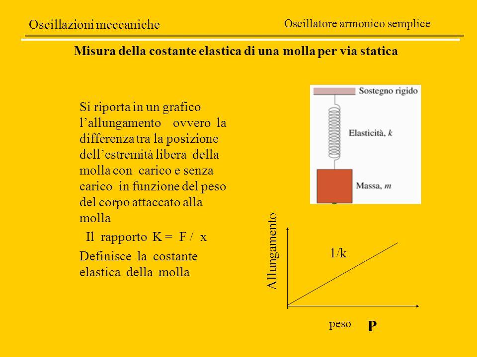 Si riporta in un grafico lallungamento ovvero la differenza tra la posizione dellestremità libera della molla con carico e senza carico in funzione de