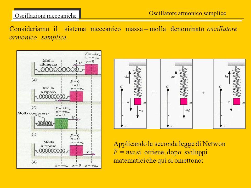Consideriamo il sistema meccanico massa – molla denominato oscillatore armonico semplice. Oscillazioni meccaniche Oscillatore armonico semplice Applic
