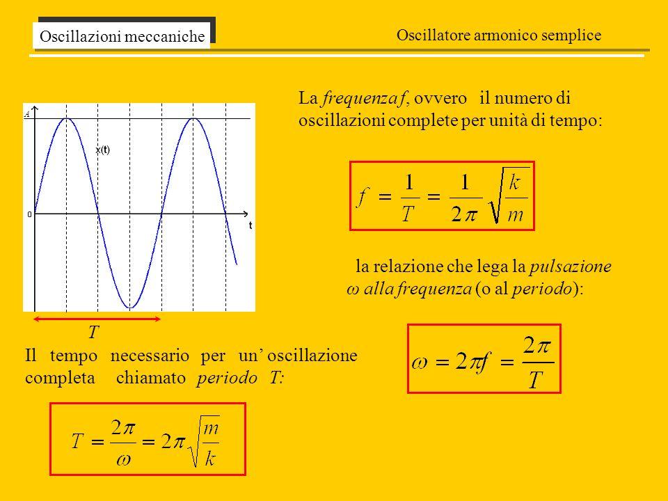 Il tempo necessario per un oscillazione completa è chiamato periodo T Oscillazioni meccaniche Pendolo Semplice La forza di richiamo che tende a riportare la particella verso la posizione di equilibrio è la componente tangenziale della forza peso mg Lunica forza a cui è soggetto il pendolo è la forza Peso che possiamo scomporre in due componenti: una nella direzione del filo, mgcosα, che è annullata dalla resistenza del filo stesso laltra componente, perpendicolare alla direzione del filo mgsinα