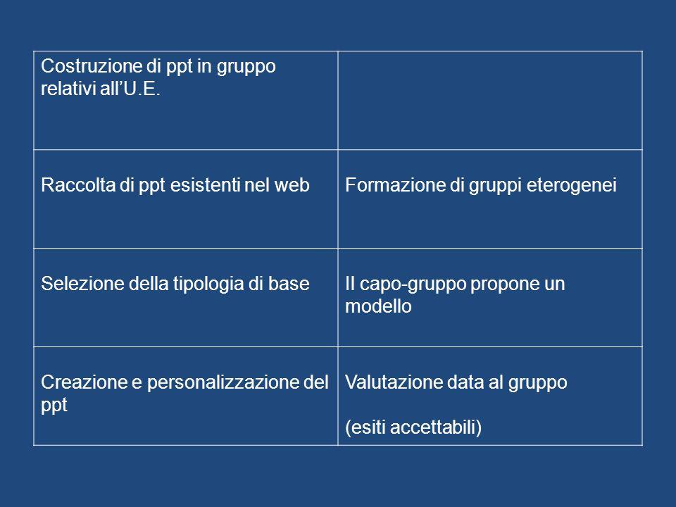 Costruzione di ppt in gruppo relativi allU.E.