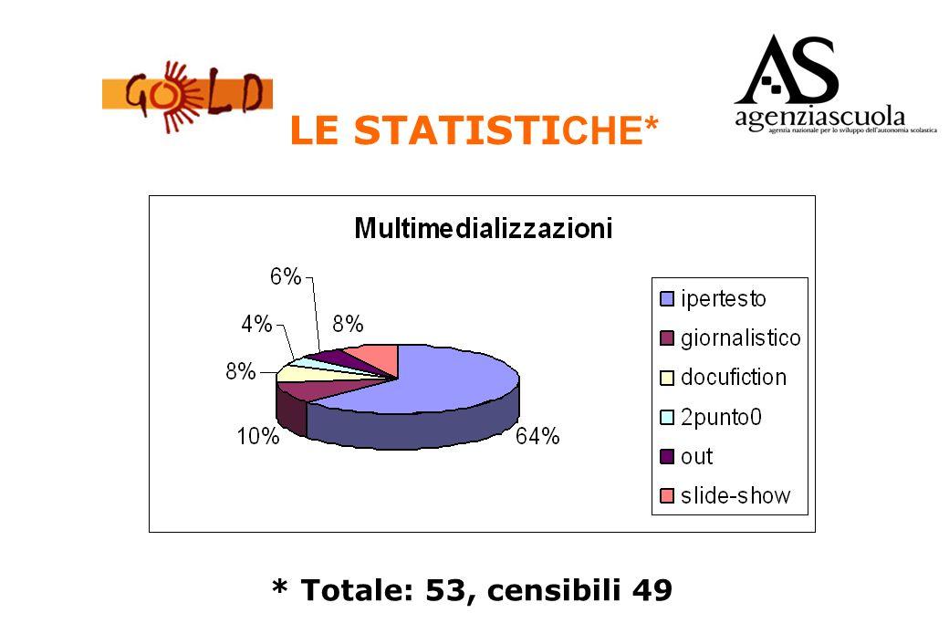 LE STATISTI CHE* * Totale: 53, censibili 49