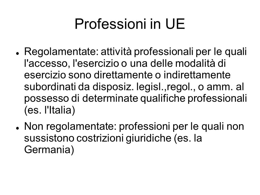 Professioni in UE Regolamentate: attività professionali per le quali l'accesso, l'esercizio o una delle modalità di esercizio sono direttamente o indi
