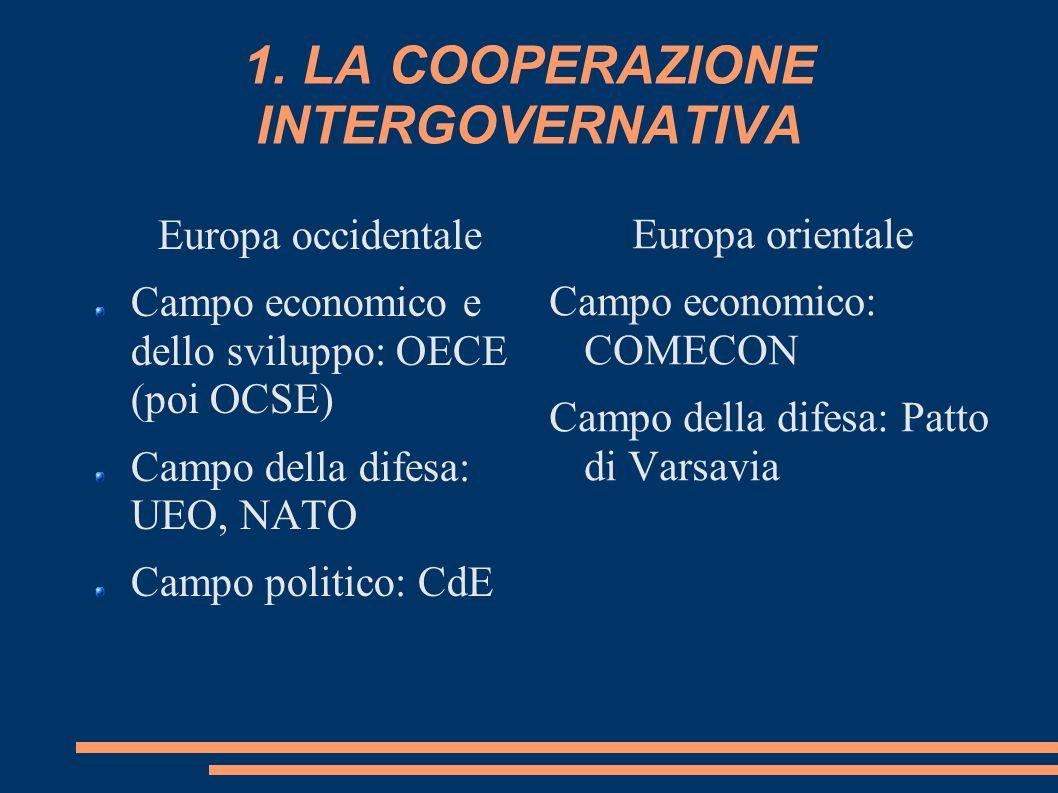 1. LA COOPERAZIONE INTERGOVERNATIVA Europa occidentale Campo economico e dello sviluppo: OECE (poi OCSE) Campo della difesa: UEO, NATO Campo politico: