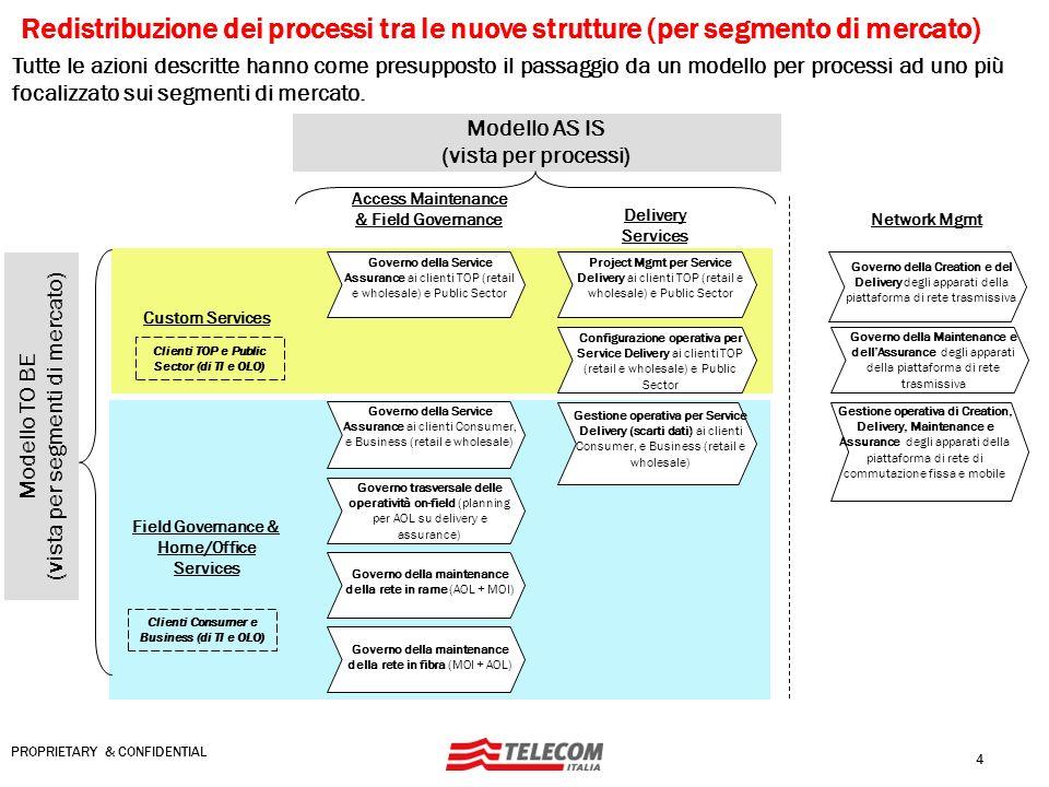 4 PROPRIETARY & CONFIDENTIAL Redistribuzione dei processi tra le nuove strutture (per segmento di mercato) Modello AS IS (vista per processi) Tutte le