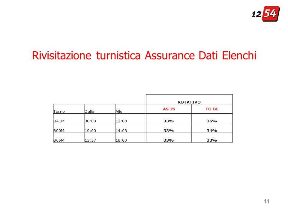 Rivisitazione turnistica Assurance Dati Elenchi ROTATIVO TurnoDalleAlle AS ISTO BE BA1M 08:0012:0333%36% B00M 10:0014:0333%34% B66M 13:5718:0033%30%