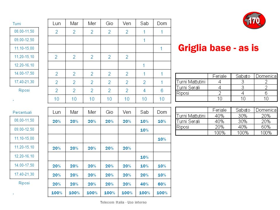 Telecom Italia - Uso interno Griglia base - as is Turni LunMarMerGioVenSabDom 08,00-11,50 2222211 09,00-12,50 1 11,10-15,00 1 11,20-15,10 2 2222 12,20-16,10 1 14,00-17,50 2222211 17,40-21,30 2222221 Riposi 2222246.