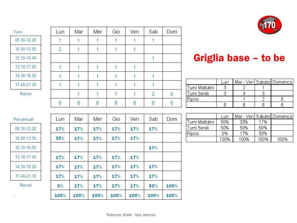 Telecom Italia - Uso interno Griglia base – to be Turni LunMarMerGioVenSabDom 08,30-12,20 111111 10,00-13,50 21111 12,10-16,00 1 13,10-17,00 11111 14,30-18,20 111111 17,40-21,30 111111 Riposi 111126 6666666 Percentuali LunMarMerGioVenSabDom 08,30-12,20 17% 10,00-13,50 33% 17% 12,10-16,00 17% 13,10-17,00 17% 14,30-18,20 17% 17,40-21,30 17% Riposi 0%17% 33%100%.