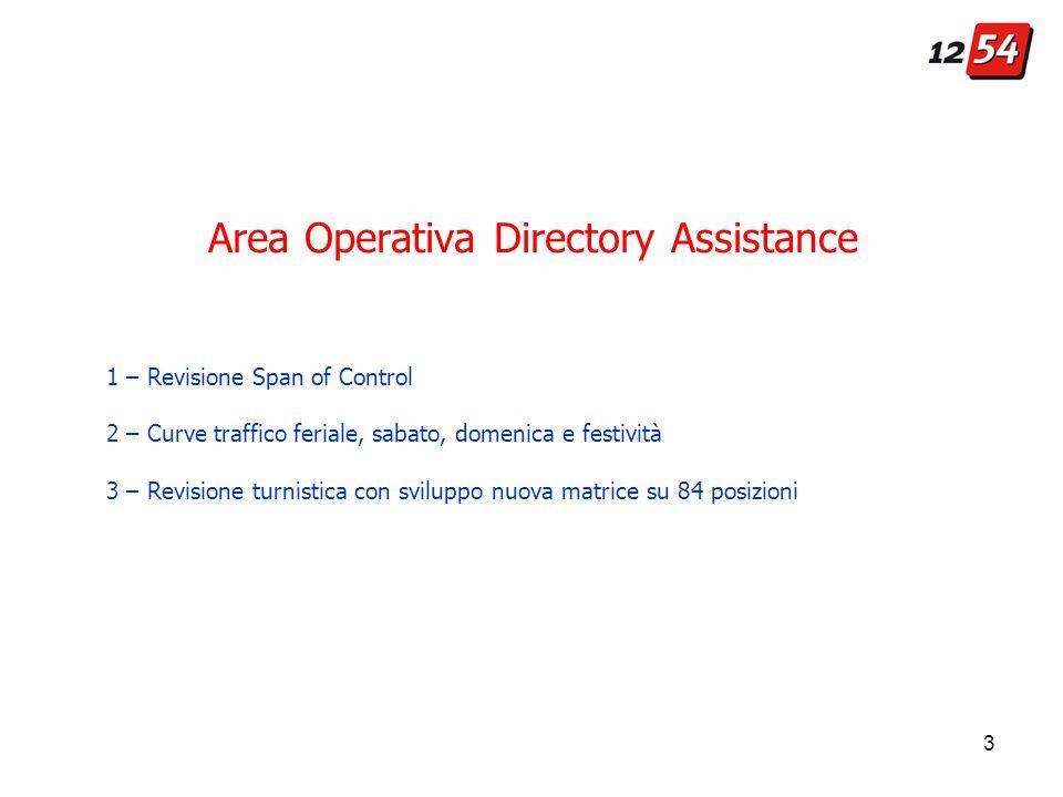 3 Area Operativa Directory Assistance 1 – Revisione Span of Control 2 – Curve traffico feriale, sabato, domenica e festività 3 – Revisione turnistica con sviluppo nuova matrice su 84 posizioni