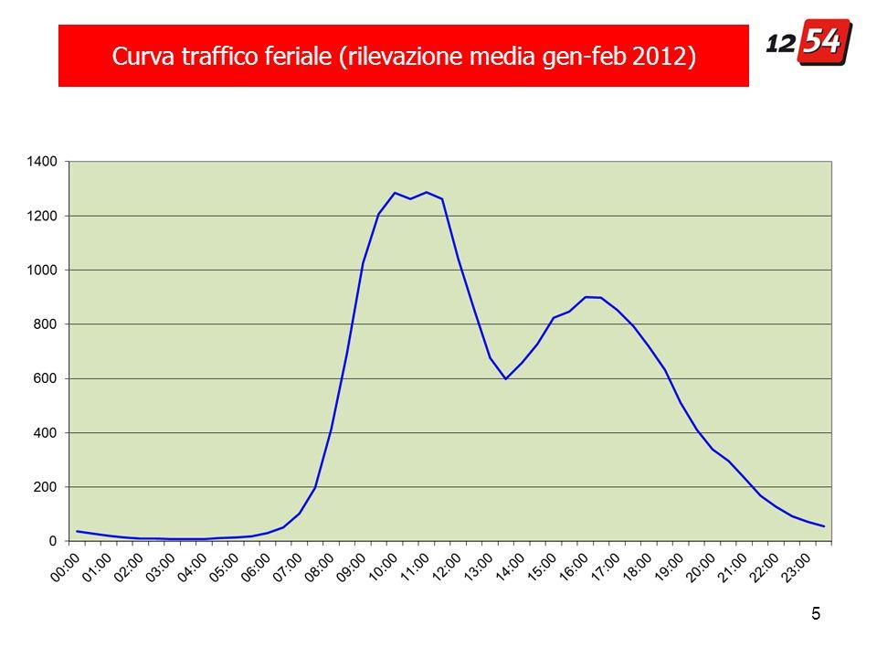5 Curva traffico feriale (rilevazione media gen-feb 2012)