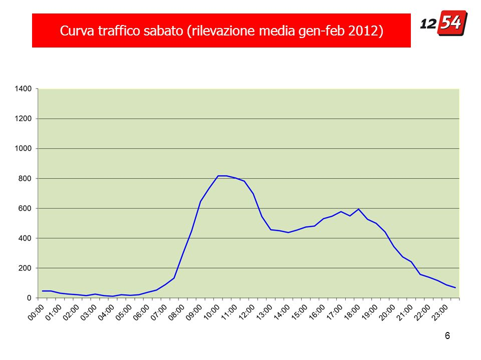 6 Curva traffico sabato (rilevazione media gen-feb 2012)