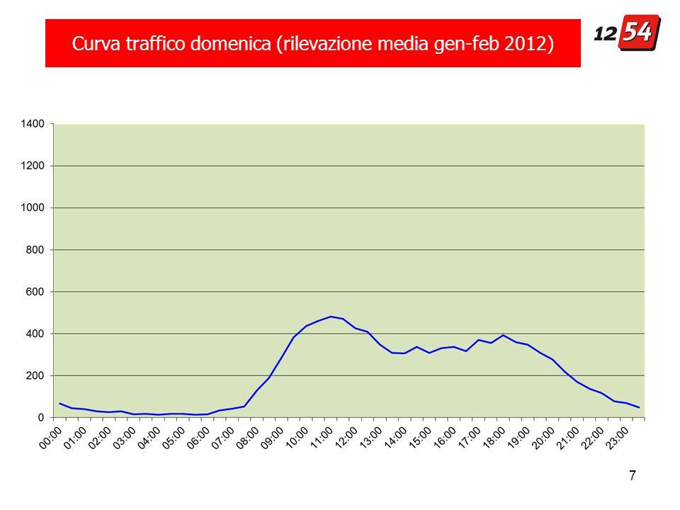 7 Curva traffico domenica (rilevazione media gen-feb 2012)