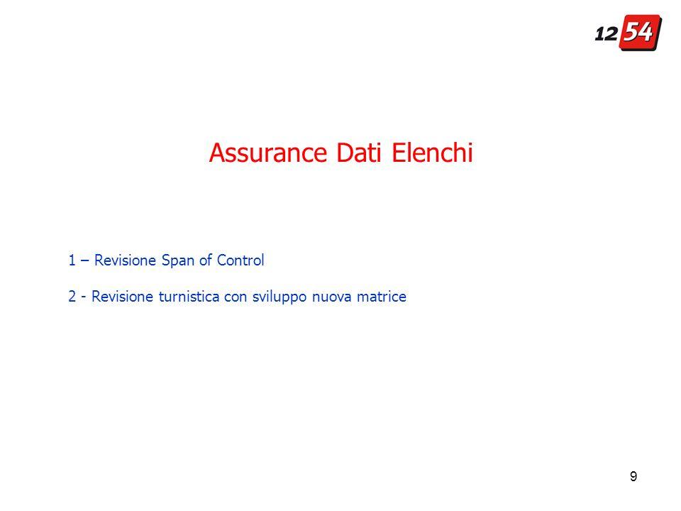 9 Assurance Dati Elenchi 1 – Revisione Span of Control 2 - Revisione turnistica con sviluppo nuova matrice