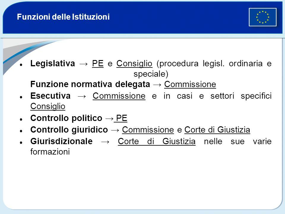 Funzioni delle Istituzioni Legislativa PE e Consiglio (procedura legisl. ordinaria e speciale) Funzione normativa delegata Commissione Esecutiva Commi