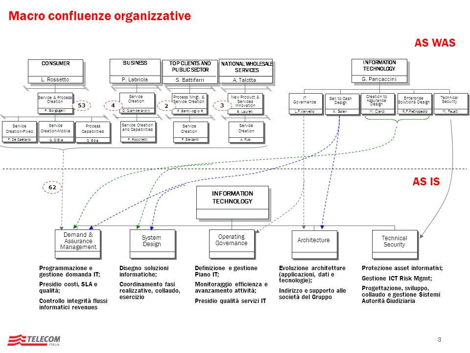 33 Macro confluenze organizzative AS WAS AS IS L. Rossetto CONSUMER P. Borgogelli Service & Process Creation F. De Gaetano Service Creation-Fixed G. D