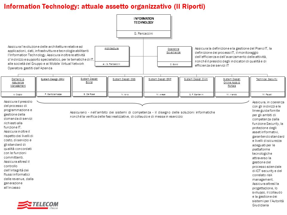 G. Pancaccini INFORMATION TECHNOLOGY P. Santolamazza System Design CRM S. De Rose System Design Billing M. Arese System Design ERP N. Iorio System Des