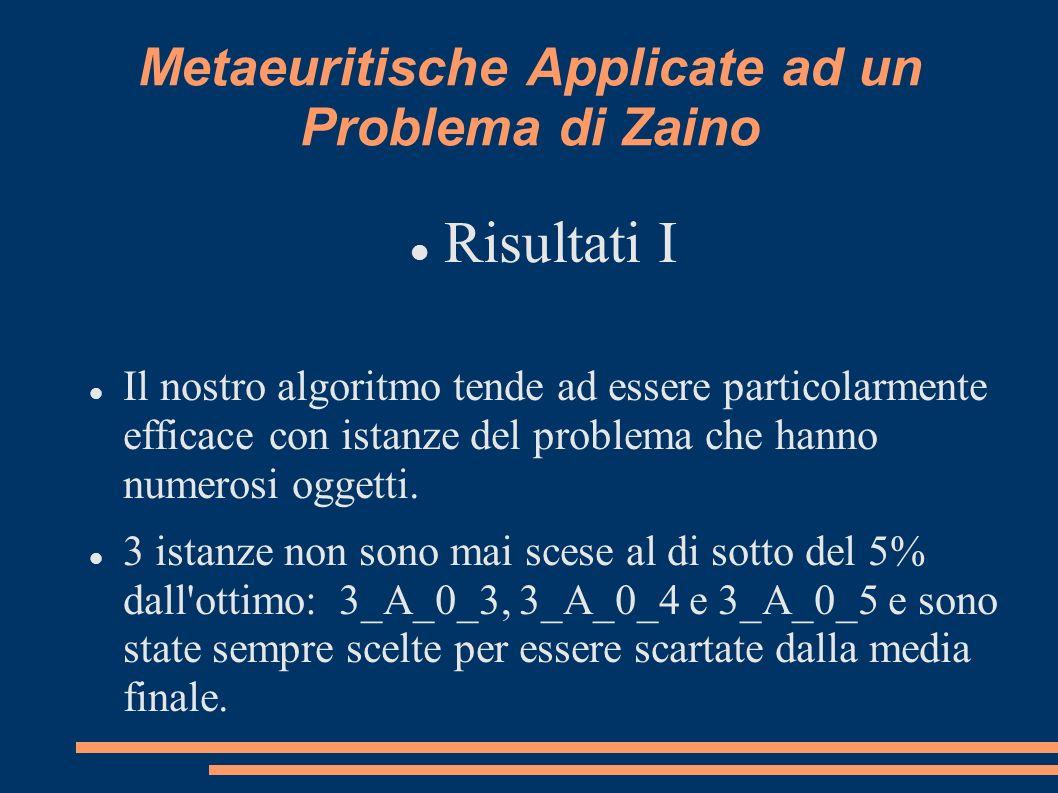 Metaeuritische Applicate ad un Problema di Zaino Risultati I Il nostro algoritmo tende ad essere particolarmente efficace con istanze del problema che hanno numerosi oggetti.