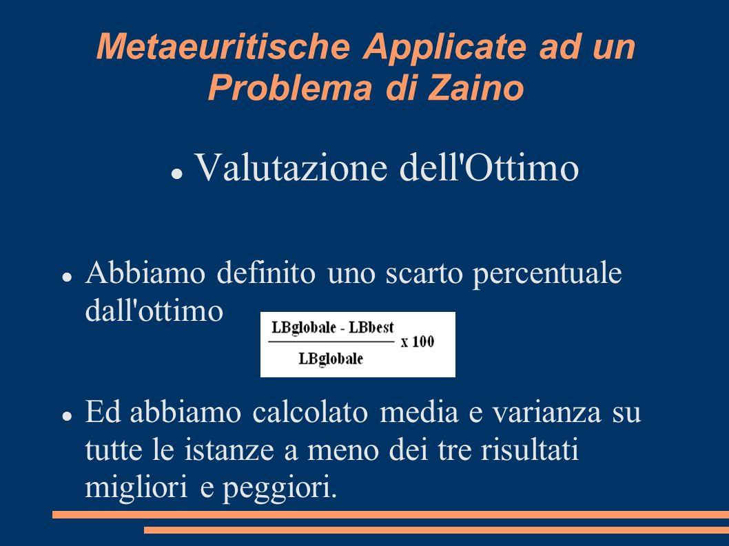 Metaeuritische Applicate ad un Problema di Zaino Valutazione dell Ottimo Abbiamo definito uno scarto percentuale dall ottimo Ed abbiamo calcolato media e varianza su tutte le istanze a meno dei tre risultati migliori e peggiori.
