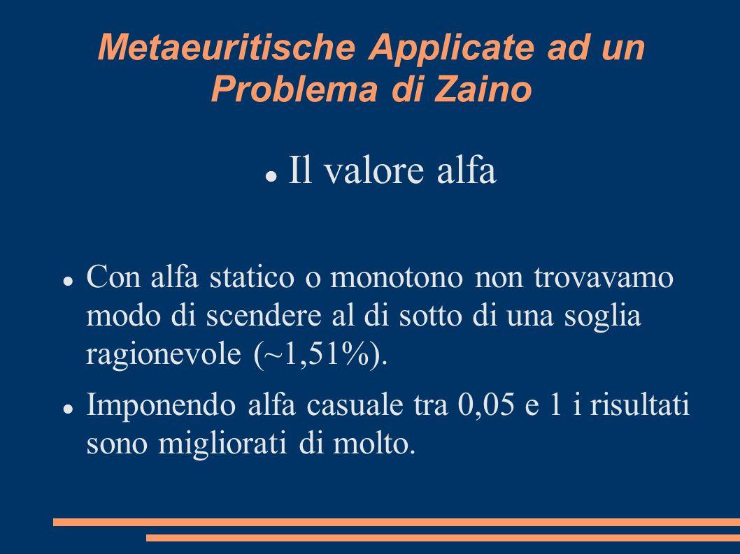 Metaeuritische Applicate ad un Problema di Zaino Il valore alfa Con alfa statico o monotono non trovavamo modo di scendere al di sotto di una soglia ragionevole (~1,51%).