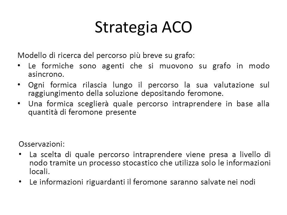 Strategia ACO Modello di ricerca del percorso più breve su grafo: Le formiche sono agenti che si muovono su grafo in modo asincrono.