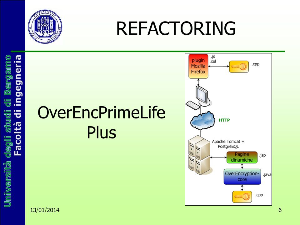 6 REFACTORING OverEncPrimeLife Plus