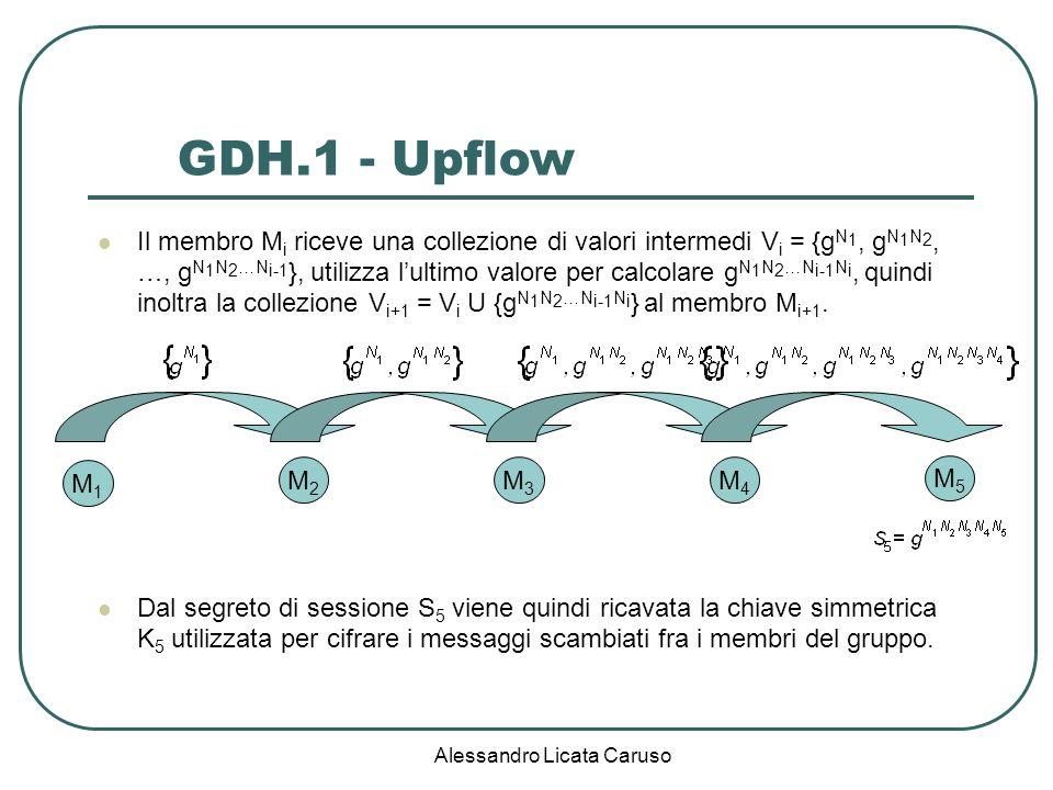 Alessandro Licata Caruso Il membro M i riceve una collezione di valori intermedi V i = {g N 1, g N 1 N 2, …, g N 1 N 2 …N i-1 }, utilizza lultimo valore per calcolare g N 1 N 2 …N i-1 N i, quindi inoltra la collezione V i+1 = V i U {g N 1 N 2 …N i-1 N i } al membro M i+1.