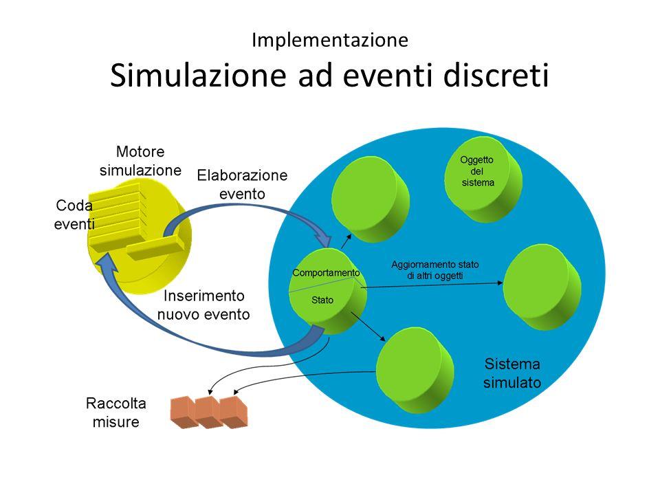 Implementazione Simulazione ad eventi discreti