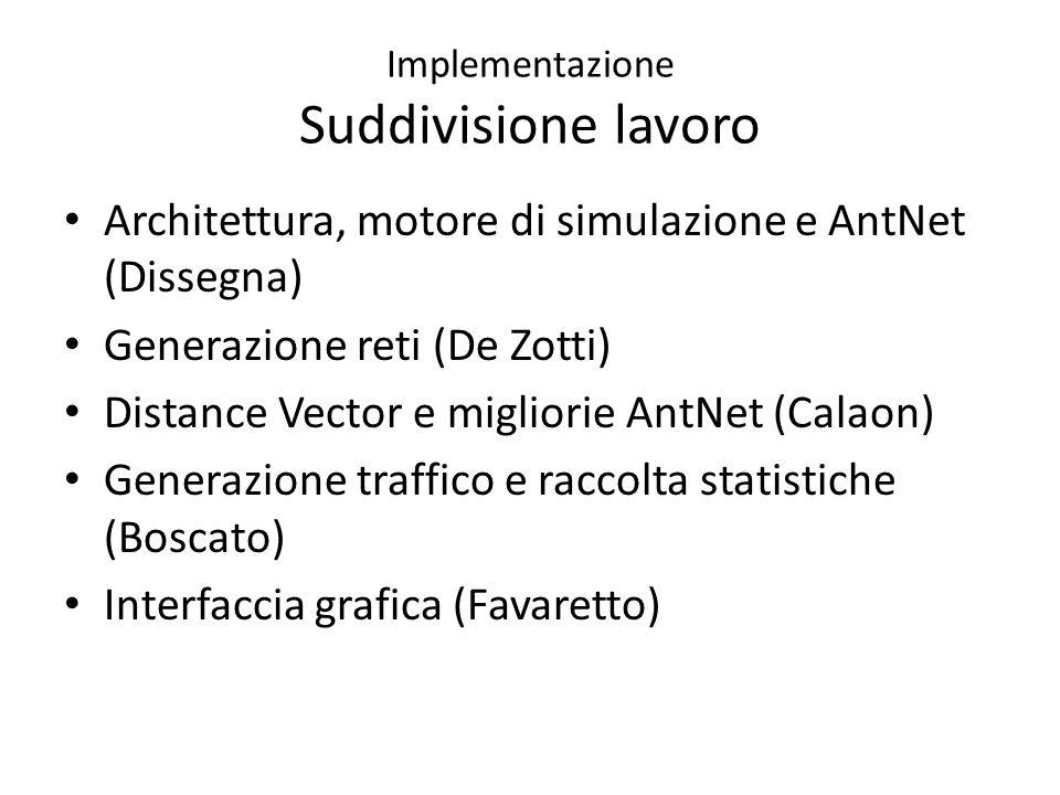 Implementazione Suddivisione lavoro Architettura, motore di simulazione e AntNet (Dissegna) Generazione reti (De Zotti) Distance Vector e migliorie AntNet (Calaon) Generazione traffico e raccolta statistiche (Boscato) Interfaccia grafica (Favaretto)