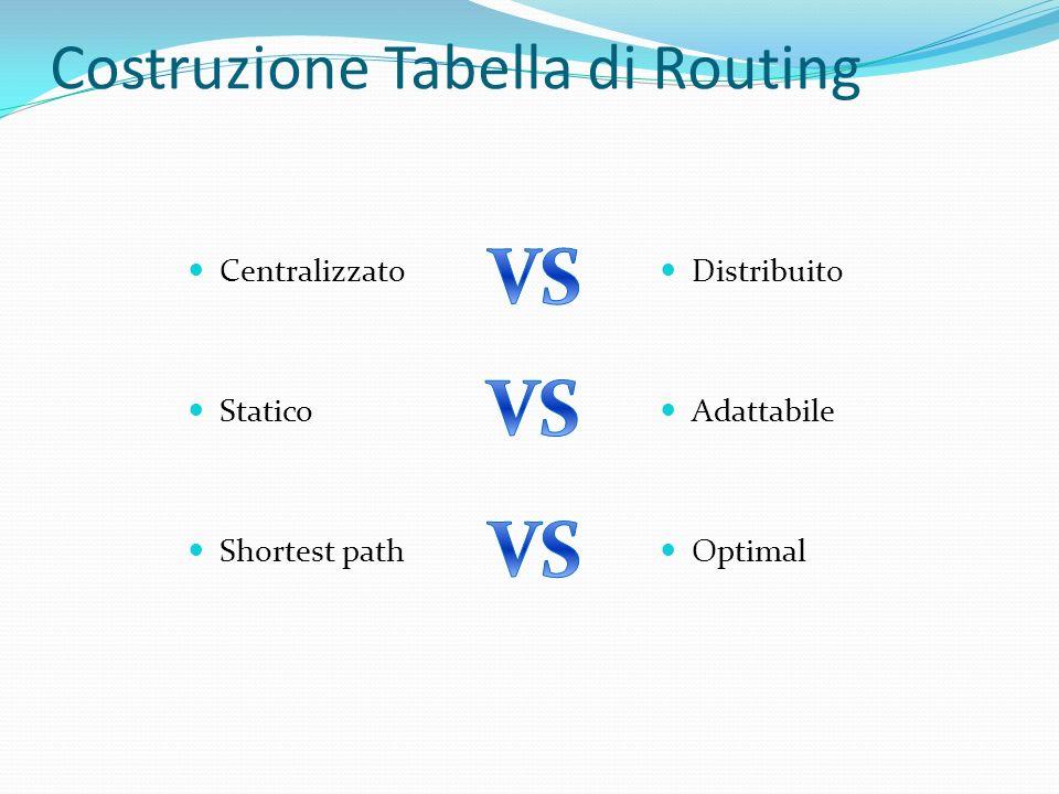 Costruzione Tabella di Routing Centralizzato Statico Shortest path Distribuito Adattabile Optimal