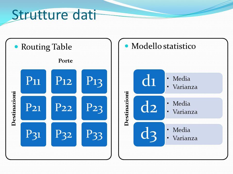 Strutture dati Routing Table Modello statistico Media Varianza d1 Media Varianza d2 Media Varianza d3 P11 P21 P31 P12 P22 P32 P13 P23 P33 Porte Destin