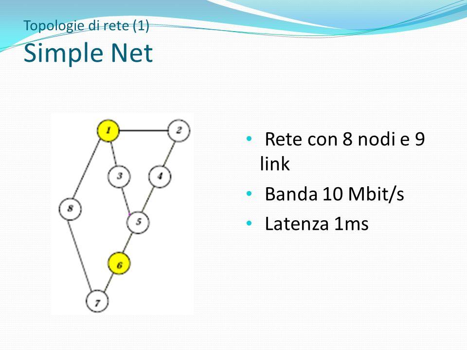 Topologie di rete (1) Simple Net Rete con 8 nodi e 9 link Banda 10 Mbit/s Latenza 1ms