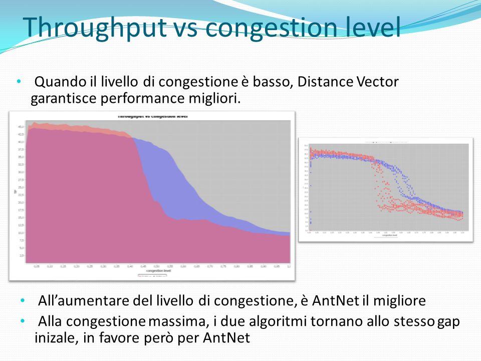 Throughput vs congestion level Quando il livello di congestione è basso, Distance Vector garantisce performance migliori. Allaumentare del livello di