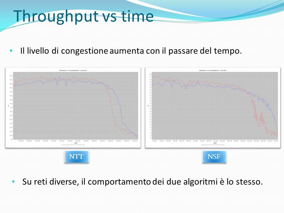 Throughput vs time Il livello di congestione aumenta con il passare del tempo. Su reti diverse, il comportamento dei due algoritmi è lo stesso. NTT NS