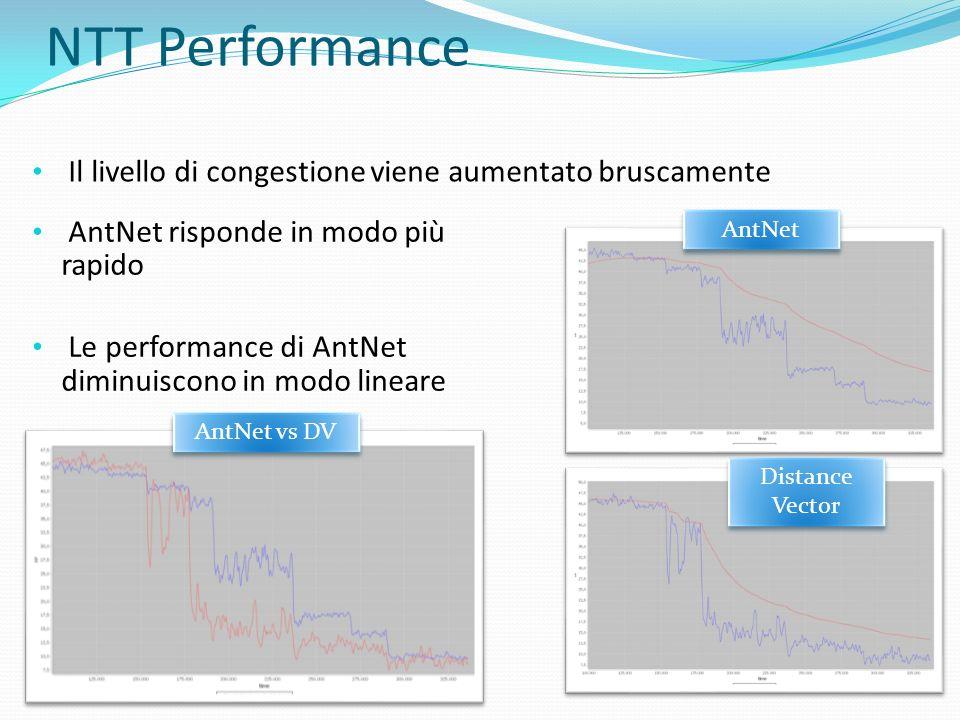 NTT Performance Il livello di congestione viene aumentato bruscamente AntNet AntNet vs DV Distance Vector AntNet risponde in modo più rapido Le perfor