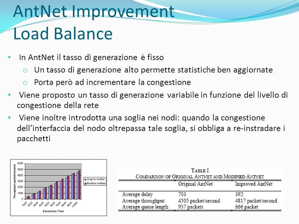 AntNet Improvement Load Balance In AntNet il tasso di generazione è fisso o Un tasso di generazione alto permette statistiche ben aggiornate o Porta p