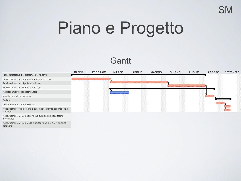 SM Piano e Progetto Riprogettazione del sistema informativo Realizzazione del Resource management Layer Realizzazione dell Application Layer Realizzaz
