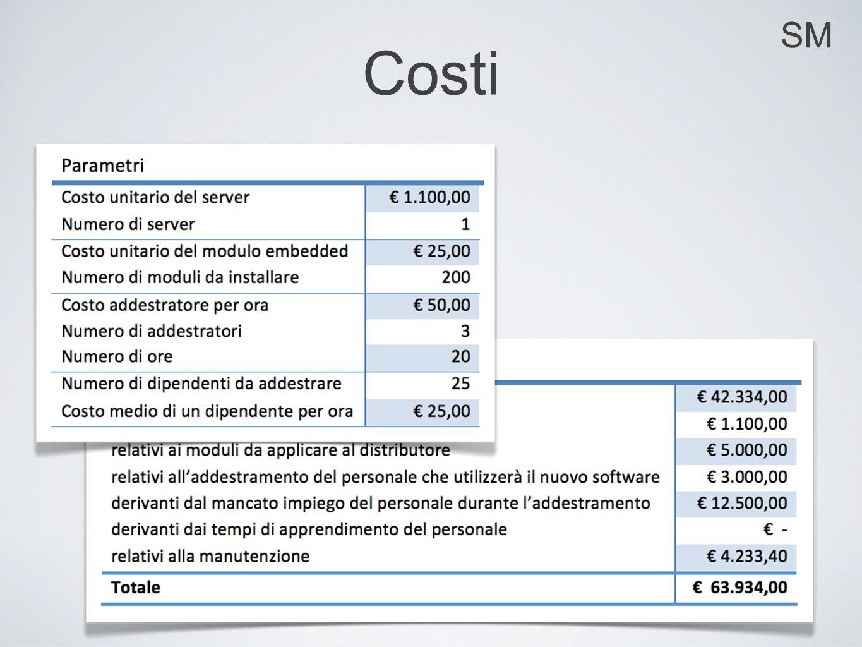 SM Costi
