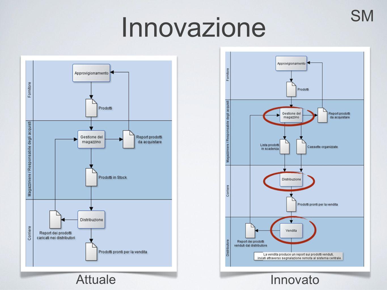 SM Innovazione Attuale Innovato