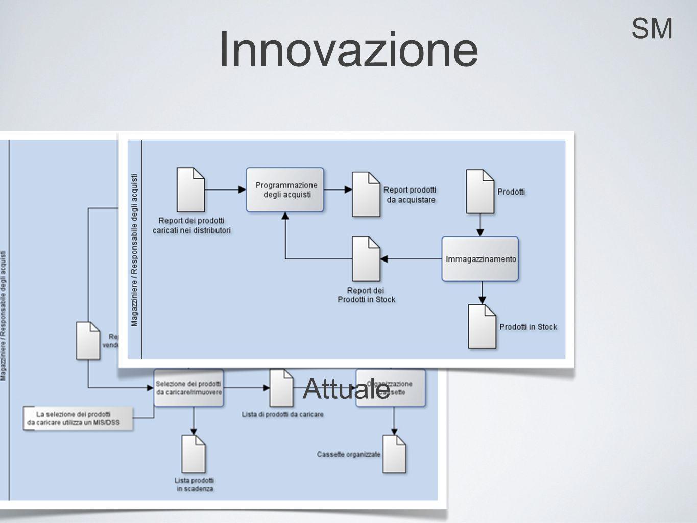 SM Innovazione Innovato