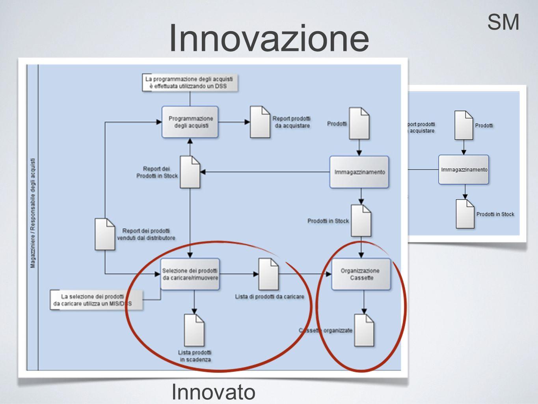 SM Innovazione Attuale