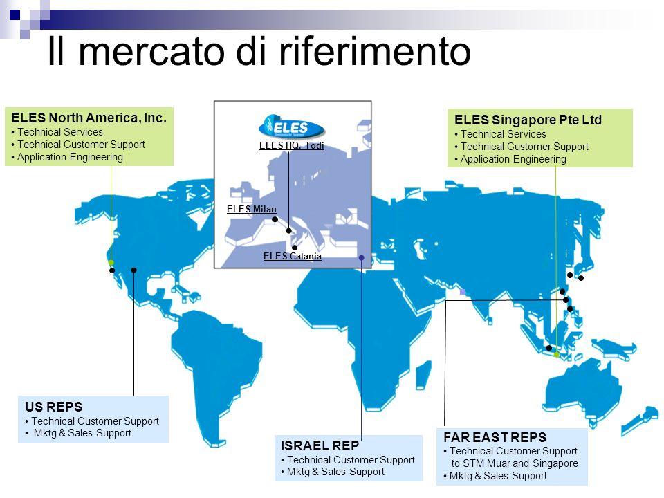 Eles Semiconductor Equipment 18 anni di produzione di sistemi di test per lindustria dei semiconduttori (fondata nel 1988) Nel 1996 nasce la divisione Power Equipment Operatore Business-to-Business Costante attenzione allinnovazione (49,5% del personale impiegato in R&D) Orientamento alla Qualità Totale (certificazioni ISO9001 a partire dal 1993)