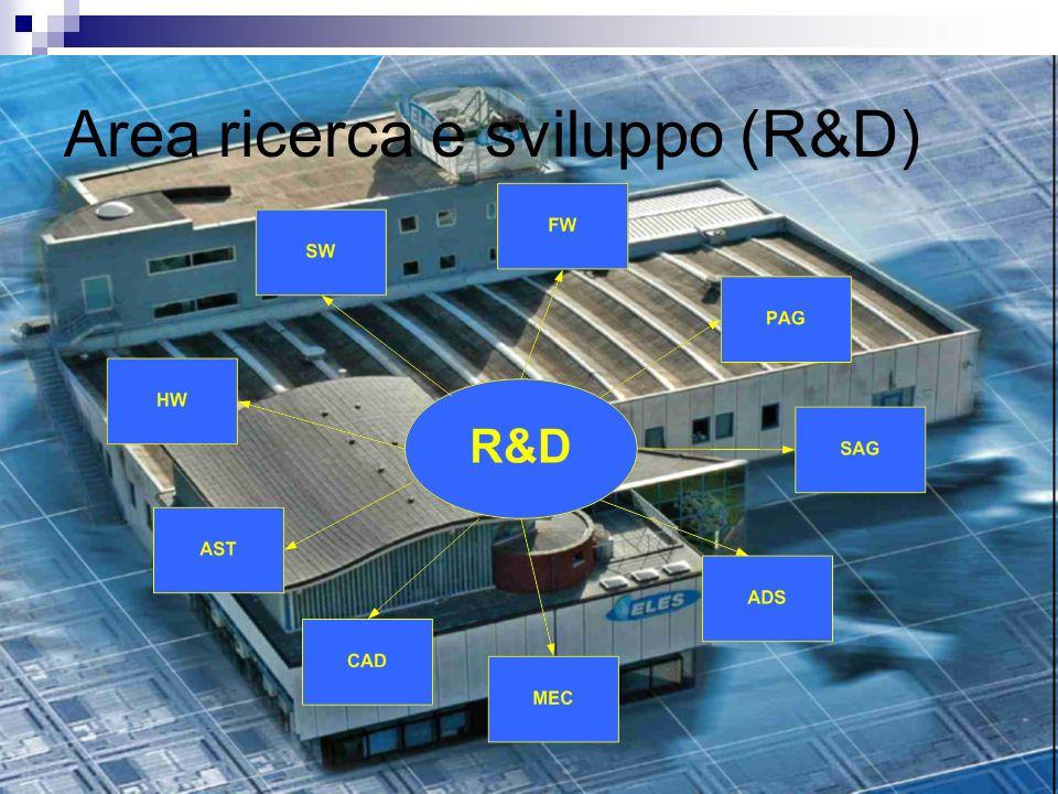 Area ricerca e sviluppo (R&D)