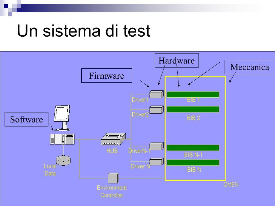 Un sistema di test Hardware Software Firmware Meccanica