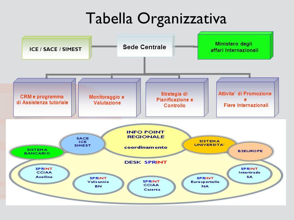 Tabella Organizzativa Sede Centrale CRM e programma di Assistenza tutoriale Monitoraggio e Valutazione Strategia di Pianificazione e Controllo Attivit