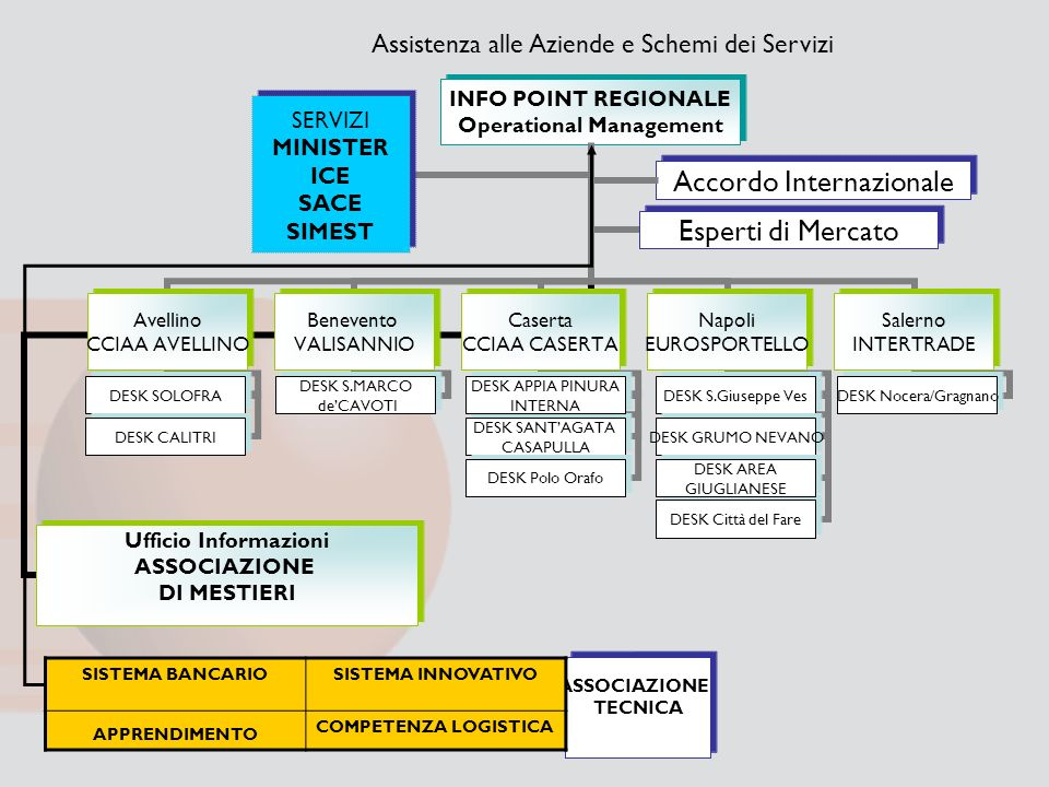 Accordo Internazionale Assistenza alle Aziende e Schemi dei Servizi SISTEMA BANCARIO SISTEMA INNOVATIVO APPRENDIMENTO COMPETENZA LOGISTICA